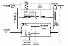 Schematic Diagram Of The Hvac System And Its