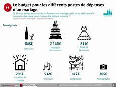 Calculer Budget De Mariage Guide Pour 233 Valuer Les Co 251 Ts