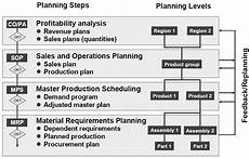 sap full form and architecture for mrp sales process in materiel planning sap abap