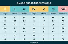 unique chord progressions chord progressions how major and minor chords work your song landr