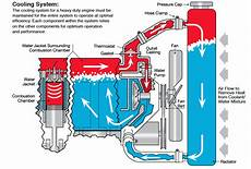 How To Maintain Your Hd Engine Coolant System Truck News