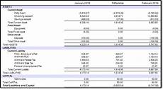 balance sheet reports das