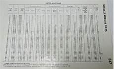 copper wire resistance chart unouda