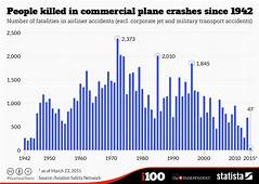 Chart People Killed In Commercial Plane Crashes Since