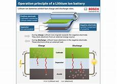 Guide Lithium Ion Battery Safety And Care Notebookcheck