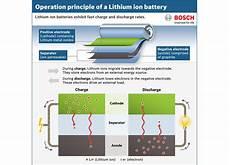 Aufbau Lithium Ionen Akku - leitfaden lithium ionen akku sicherheit und pflege