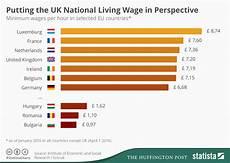 2020 minimum wage uk chart uk national living wage compared to minimum wages