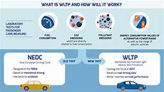 what is wltp the worldwide harmonised light vehicle test