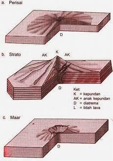 Bentuk Bentuk Gunung Api Dan Ciri Cirinya Artikelsiana
