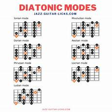 guitar scales and modes jazz guitar scales and modes theory tabs charts and shapes