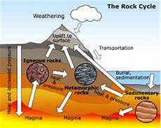 how are the different types of rocks formed using a rock