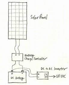 solar power system diagram 4 basic building blocks