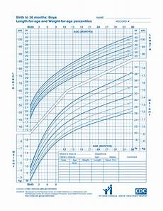 Apeg Growth Charts Cdc Growth Chart Sample Free Download