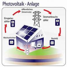 solarstrom nutzen angebote kritisch pr 252 fen und