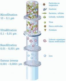 L Eau Et La Filtration Puredistinction Ca
