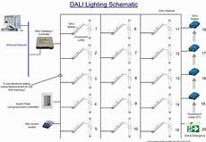 the benefits of dimmable dali lighting control systems is the iot a threat to the dali lighting standard