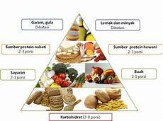 menggunakan piramida makanan untuk mencukupi gizi anak segiempat