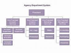 organization chart wiktionary