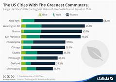 Chart The US Cities With Greenest Commuters  Statista