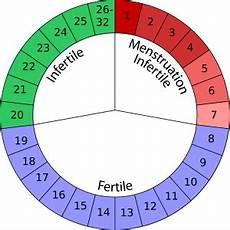 Comment Calculer Cycle Menstruel Techniques De Calcul