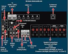 home audio subwoofer wiring configurations how to set up surround sound easy home theater install tips