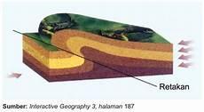 6 Macam Lipatan Kulit Bumi Berdasarkan Sumbunya Lengkap