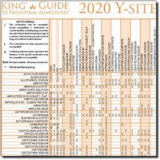 Vancomycin Compatibility Chart 2020 Y Site Compatibility Of Chemotherapy Admixtures Wall
