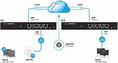 edgerouter edit config cli edgerouter openvpn layer 2 tunnel ubiquiti networks support and help center
