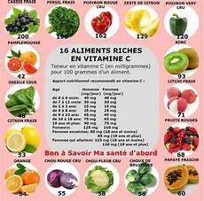 Aliments Riche En Vitamine C