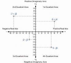 complex numbers argand diagram pdf