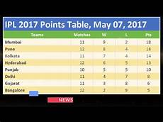 ipl points table ipl 2017 points table may 07 2017 2 minute news today