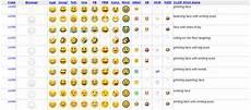 Emojis Ein Hype Zwischen Kunst Und Kommunikation