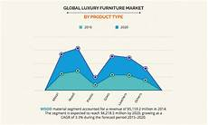 Office Furniture Industry Analysis by Luxury Furniture Market Size Demand Industry