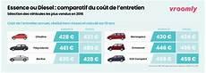 Entretien Le Comparatif Diesel Essence Selon Vroomly