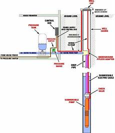 types of pumps plumbing helpplumbing help