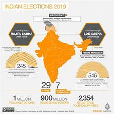 india election 2019 sixth round of voting for 59 seats completed india elections 2019 news
