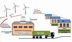 solarstrom und speicher statt lng solarserver