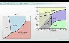 Phase Diagram Of Water Vs Other Substances Differences