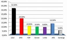 hochrechnung bundestagswahl 2017 erste ergebnisse der