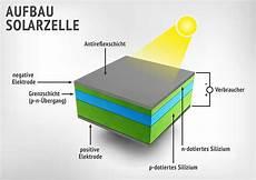 solarzelle aufbau funktion kosten f 246 rderung