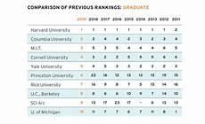 interior architecture graduate program top architecture schools of 2019 2018 09 01
