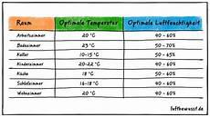 luftfeuchtigkeit tabelle die idealwerte f 252 r alle r 228 ume