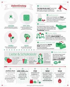 Infografik Valentinstag Inberlin