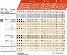 De Bois 201 Lan 233 Co Mat 233 Riaux 233 Cologiques