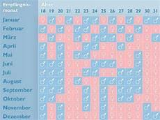 chinesischer empf 228 ngniskalender junge oder m 228 dchen