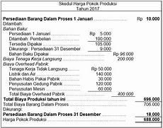 akuntansi dan laporan keuangan perusahaan manufaktur