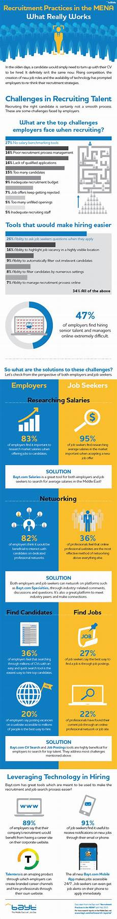 bayt com infographic recruitment practices in the middle east and africa bayt com