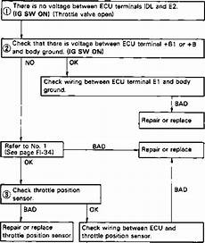 mr2 mk1 starter solenoid toyota mr2 mk1 1989 aw11 repair