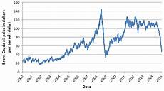 Heating Oil Price Chart 2015 Falling Oil Prices Should Help Europe S Ailing Economies