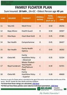 Oriental Insurance Happy Family Floater Policy Premium Chart Religare Care Rated Best Health Insurance Plan In India